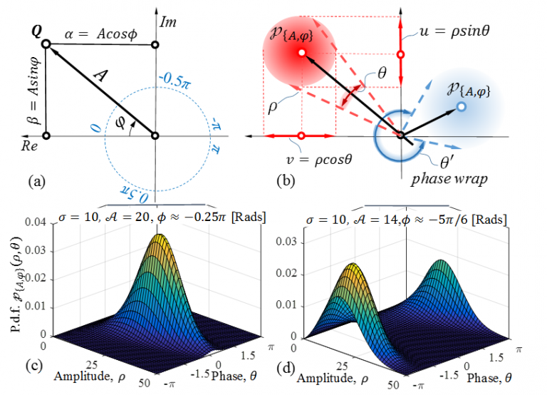 Time-of-Flight Range Measurement in Low-sensing Environment: Noise Analysis and Complex-domain Non-local Denoising
