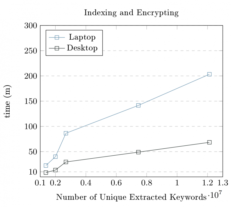 Nowhere to Leak: Forward and Backward Private Symmetric Searchable Encryption in the Multi-Client Setting