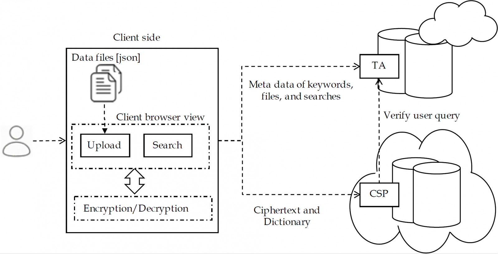 Attribute-Based Symmetric Searchable Encryption